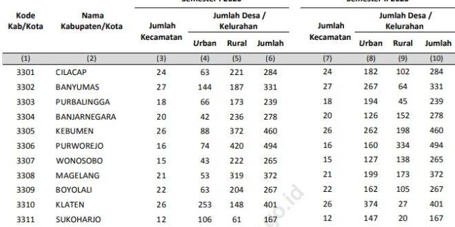 Tahukah Anda Jumlah Kecamatan dan Desa di Jawa Tengah 2021