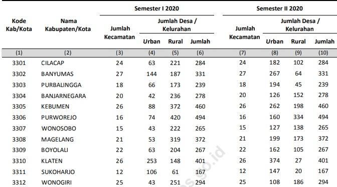 Jumlah Kecamatan di Jateng