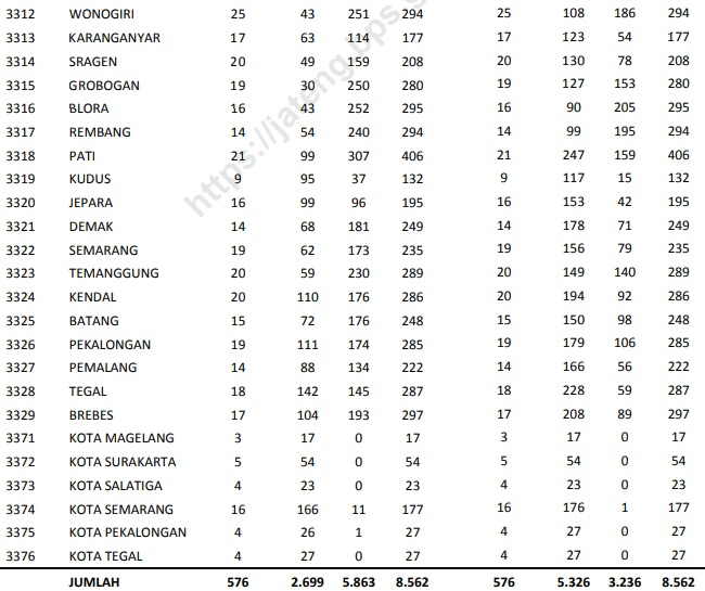 Jumlah Desa di Jateng